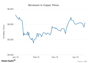 uploads/2015/04/part-2-copper-prices1.png