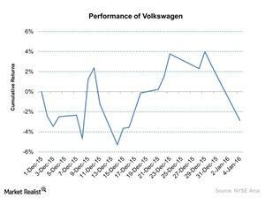 uploads/2016/01/Performance-of-Volkswagen-2016-01-051.jpg