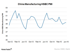 uploads/2015/07/China-PMI21.png