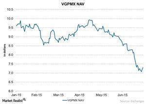uploads/2015/07/VGPMX-NAV-chart-2-2015-07-311.jpg