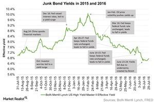 uploads/2016/08/Junk-Bond-Yields-in-2015-and-2016-2016-08-03-1.jpg