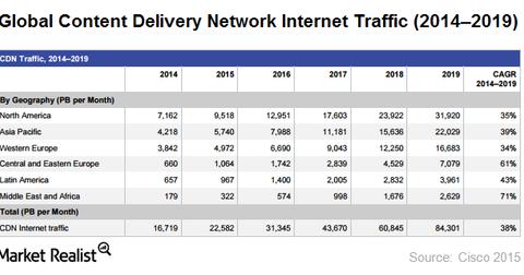 uploads/2015/10/Cisco.png