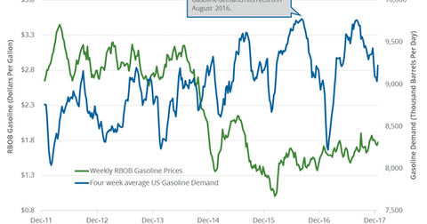 uploads/2018/01/gasoline-demand-1.png
