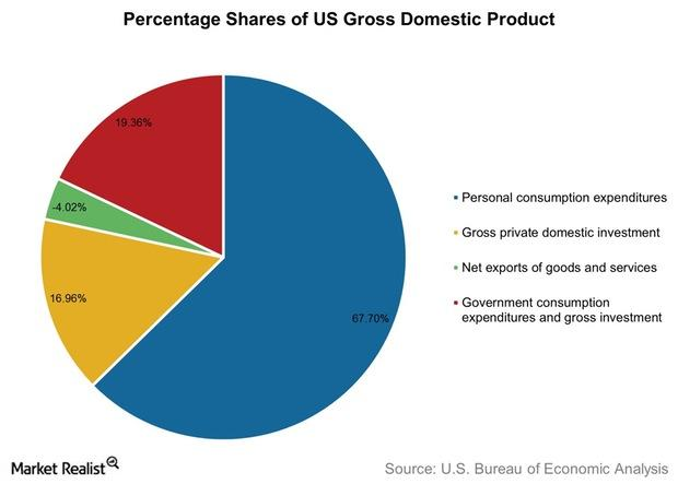 uploads///Percentage Shares of US Gross Domestic Product
