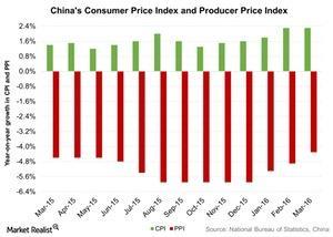 uploads/2016/04/Chinas-Consumer-Price-Index-and-Producer-Price-Index-2016-04-171.jpg