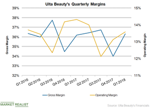 uploads/2018/06/ULTA-Margins-1.png