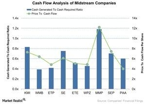 uploads///Cash Flow Analysis of Midstream Companies