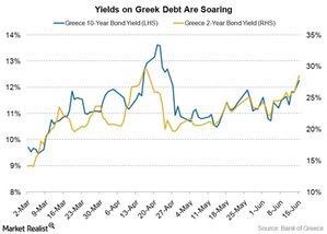 uploads///greece debt yield