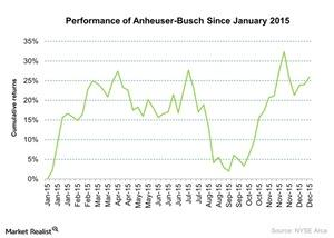 uploads///Performance of Anheuser Busch Since January