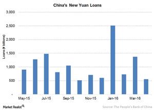 uploads/// China yuan loan