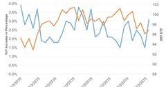 uploads///ICSC Index Increase Vs XRT ETF
