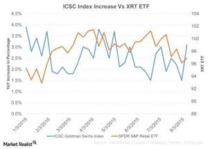 uploads/2015/08/ICSC-Index-Increase-Vs-XRT-ETF-2015-08-171.jpg
