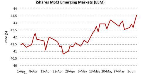 uploads/2014/06/iShares-MSCI-Emerging-Markets-EEM.jpg