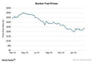 uploads/2016/03/Bunker-fuel-prices31.jpg