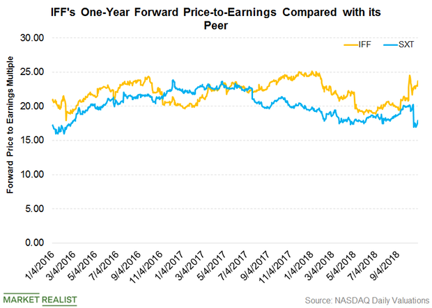 uploads///IFF Valuations Q  Pre