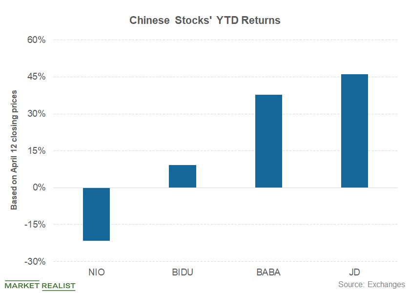 uploads///part  chinese stocks