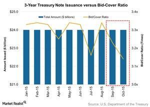 uploads/// Year Treasury Note Issuance versus Bid Cover Ratio