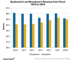 uploads/2018/02/A7_Semiconductors_QCOM-and-AVGO-revenue-1Q18-1.png