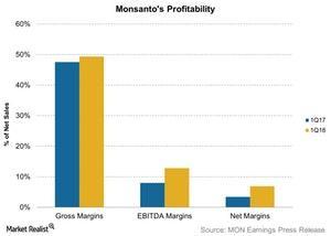 uploads/2018/01/Monsantos-Profitability-2018-01-04-1.jpg