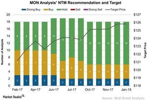 uploads/2018/02/MON-Analysts-NTM-Recommendation-and-Target-2018-02-21-1.jpg