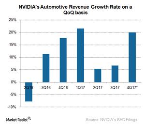 uploads///A_Semiconductors_NVIDIA_Q Automotive Revenue
