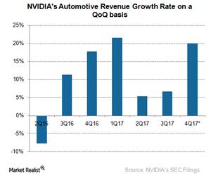uploads/2017/02/A11_Semiconductors_NVIDIA_4Q17-Automotive-Revenue-1.png
