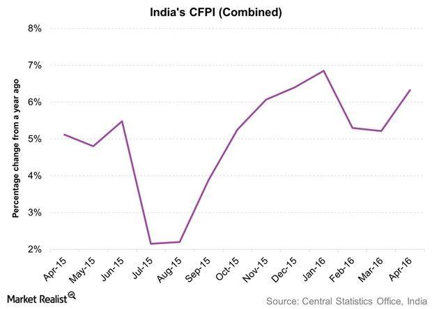 uploads///Indias CFPI Combined