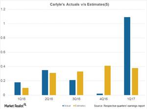 uploads///CG Actuals vs Estimates