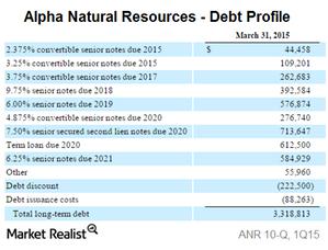 uploads/2015/05/Part-5-ANR-debt1.png