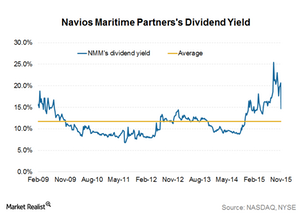 uploads/2015/11/Dividend-yield1.png