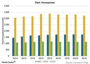 uploads/2017/01/fleet-horsepower-1.jpg