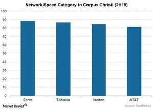 uploads/2015/11/Telecom-Sprint-Corpus-Christi-network-speed-Performance1.jpg