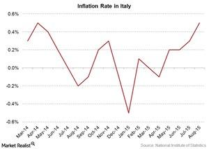 uploads/2015/09/italy-inflation-rate1.jpg