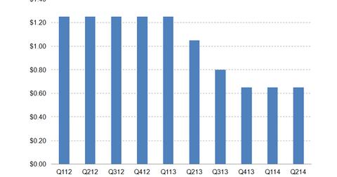 uploads/2014/07/AGNC-dividend.png