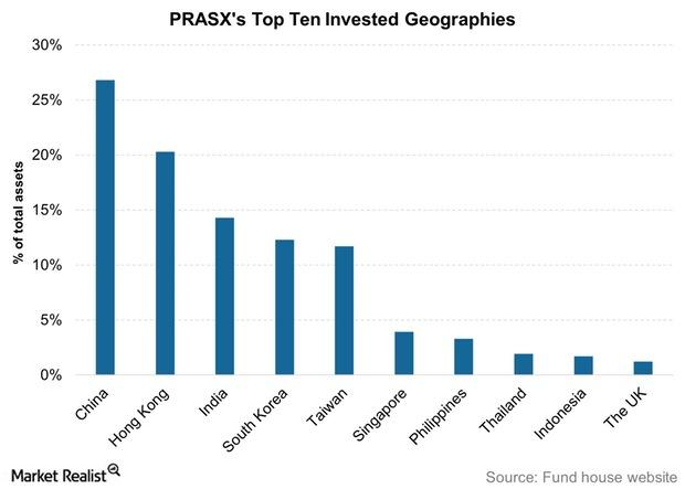 uploads///PRASXs Top Ten Invested Geographies