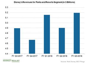 uploads/2018/08/Disney-parks-and-resorts-segment-revenue-1.png