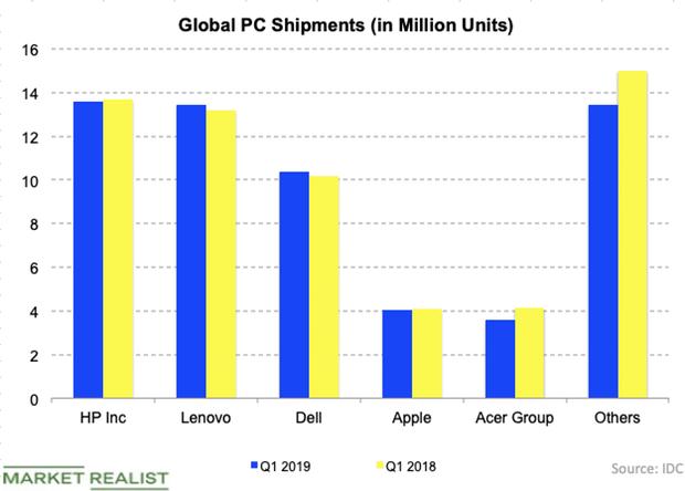 uploads///global PC market Q
