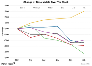 uploads/2015/11/Change-of-base-metals-over-the-week1.png