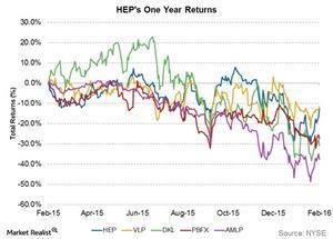 uploads/2016/02/HEPs-one-year-returns1.jpg