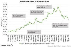 uploads/2016/04/Junk-Bond-Yields-in-2015-and-2016-2016-04-201.jpg