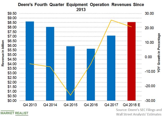 uploads///Deere Q  revenue Pre