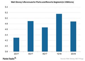 uploads/2018/05/Disney-parks-and-resorts-segment-revenue-1.png