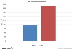uploads///Cyber Security industry Growth