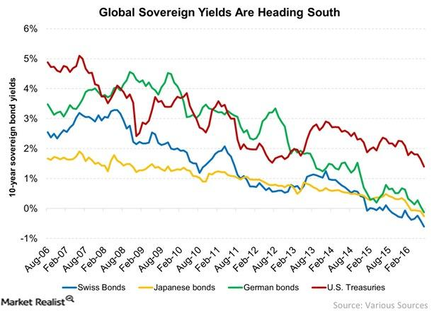 uploads///Global Sovereign Yields Are Heading South