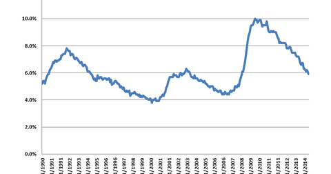 uploads/2014/10/Unemployment-Rate.png