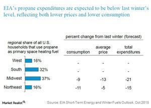 uploads/2015/11/eias-propane-expenditures1.jpg