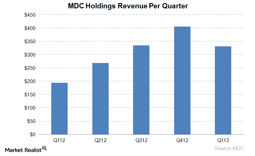 uploads///MDC Holdings