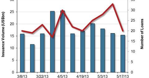 uploads/2013/05/US-Leveraged-Loan-Market-Volumes-2013-05-20.jpg