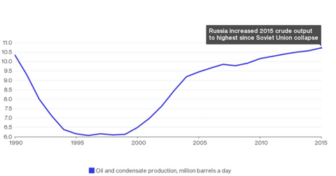uploads/2016/09/Russian-crude-oil-production-latest-1.png