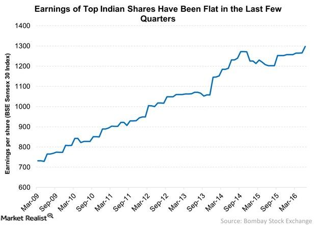 uploads///Earnings of Top Indian Shares Have Been Flat in the Last Few Quarters
